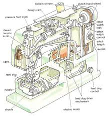 Domestic Sewing Machine Parts